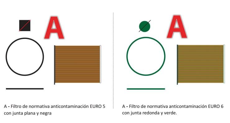 filtro EURO 5 EURO6